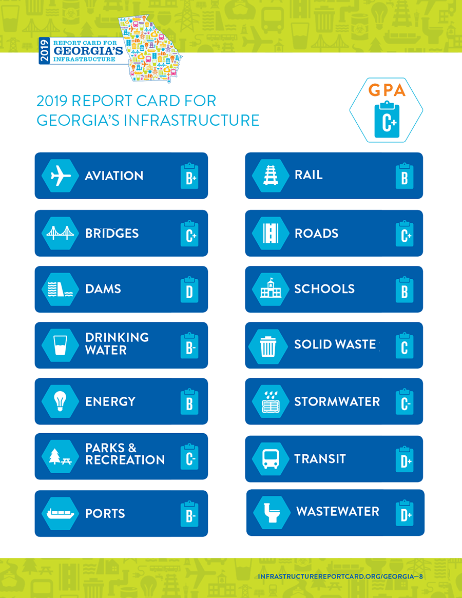 Grades for 14 different categories of infrastructure from the 2019 Report Card for Georgia's Infrastructure. Overall GPA: C+. Aviation: B+. Bridges: C+. Dams: D. Drinking Water: B-. Energy: B. Parks & Recreation: C-. Ports: B-. Rail: B. Roads: C+. Schools: B. Solid Waste: C. Stormwater: C-. Transit: D+. Wastewater: D+. Full report at infrastructurereportcard.org/georgia