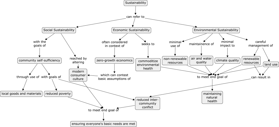 This illustration shows a high-scoring concept map of sustainability from Michael Rodgers and Mary Katherine Watson's prize-winning paper on using such tools to assess how well engineering students learn concepts. (Image: Journal of Engineering Education, Wiley Publishing)