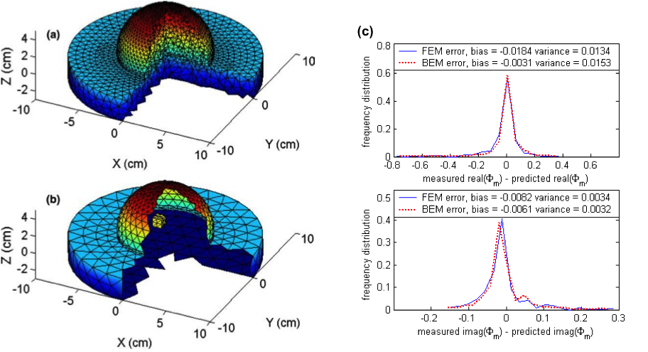An example BEM discretization of a breast phantom with a single cubic inclusion is shown in Figure (b) and compared to its FEM discretization counterpart.  Our preliminary results show that BEM predictions of a 708 node boundary element mesh are more accurate than FEM results of a 6956 node finite element mesh. Thus, using the coarser BEM mesh, light propagation is well modeled with both less computer time and memory allocation.