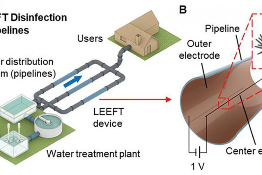 An illustration depicts how the device would inactivate pathogens in drinking water using an electic field